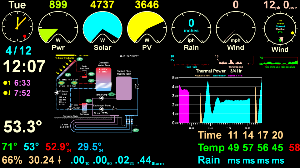 screenshot of the display in solar thermal mode
