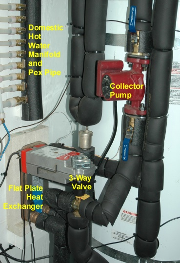 solar pump, 3-way valve and flat plate heat exchanger